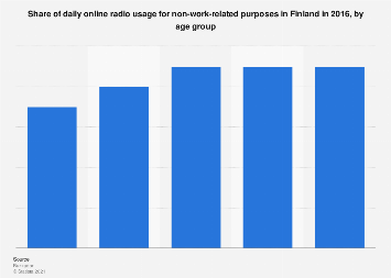 Share of daily non-work-related online radio usage in Finland 2016, by age group