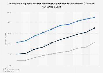 Smartphone-Besitz und Smartphone-Nutzung in Österreich bis 2017