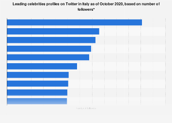 Leading celebrities profiles on Twitter in Italy 2019