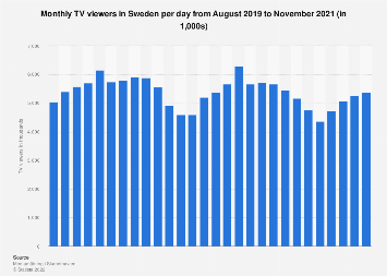 Monthly TV viewers in Sweden 2016-2017