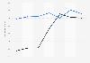 Amundi : ventilation des revenus nets par zone géographique dans le monde 2014- 2018