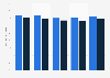 Auslastung der Workstations von Regus weltweit nach Regionen bis 2017