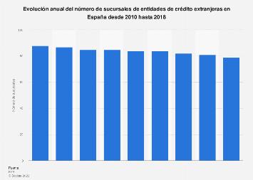 Número de sucursales de entidades de crédito extranjeras España 2010-2015