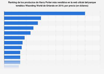 Precio de los productos estrella en el Mundo Mágico de Harry Potter en Orlando
