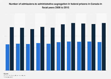 Admissions to administrative segregation in federal prisons in Canada 2006-2015