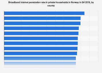 Broadband penetration rate in private households in Norway 2016, by county