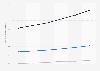BPCE : encours de crédit du réseau Caisse d'Épargne 2014-2017, par type de crédit