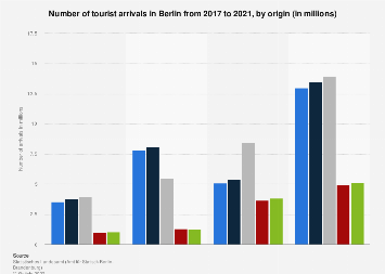 Tourist arrivals in Berlin by origin 2015-2018