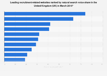 Most visible recruitment websites in natural search results in the UK 2016