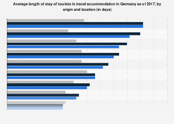Tourist length of stay in travel accommodation in Germany as of 2017