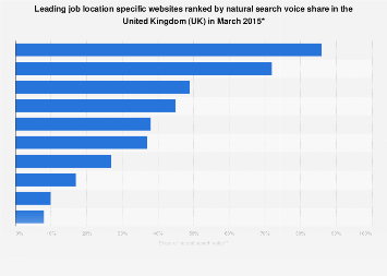 UK: most visible job location specific websites in natural search results 2016