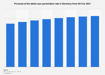 Forecast of the tablet user penetration rate in Germany 2014-2021