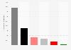 Wählerwanderung zu der AfD bei der Landtagswahl in Thüringen 2014