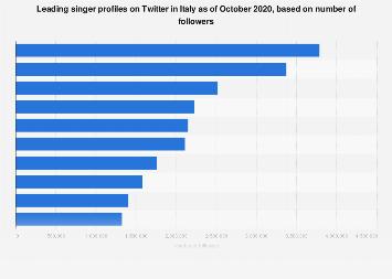 Italy: leading singer profiles on Twitter December 2018