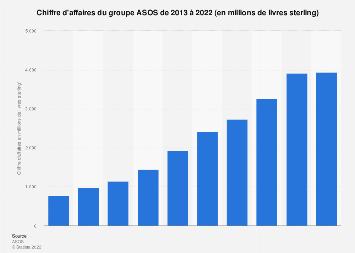 ASOS : valeur du chiffre d'affaires 2013-2019