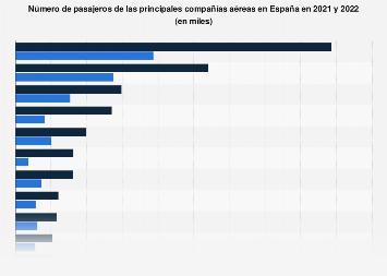 Ranking de las aerolíneas con mayor número de pasajeros España 2017