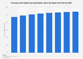 Forecast of the tablet user penetration rate in the Spain 2014-2021