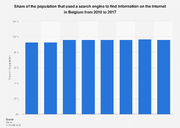 Share of population that used a search engine to find information Belgium 2010-2017