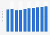 Forecast of Facebook user numbers in Croatia 2015-2022