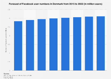 Forecast of Facebook user numbers in Denmark 2015-2021