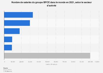 BPCE : collaborateurs du groupe selon le secteur d'activité dans le monde 2018