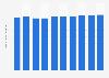 Forecast of Facebook user numbers in Estonia 2015-2022