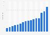 Domino's Pizza revenues in Germany 2005-2017