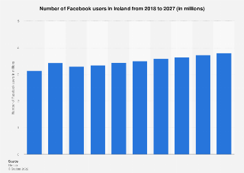 Forecast of Facebook user numbers in Ireland 2015-2022