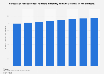 Forecast of Facebook user numbers in Norway 2015-2021