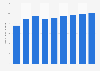 Forecast of Facebook user numbers in Romania 2015-2022