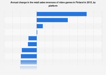 Change in the annual video game retail sales revenues in Finland 2015, by platform