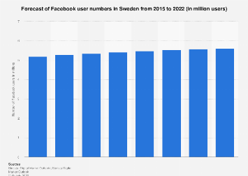 Forecast of Facebook user numbers in Sweden 2015-2022
