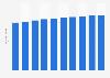Forecast of social network user numbers in Denmark 2015-2022