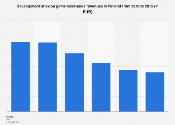 Development of video game retail sales revenues in Finland 2010-2015