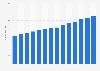 Shell Café bakery shop revenue in Germany 2005-2018