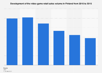Development of the video game retail sales volume in Finland 2010-2015