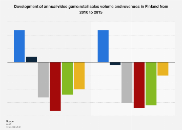 Development of video game retail sales volume and revenues in Finland 2010-2015