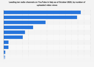 Italy: top radio channels on YouTube 2018