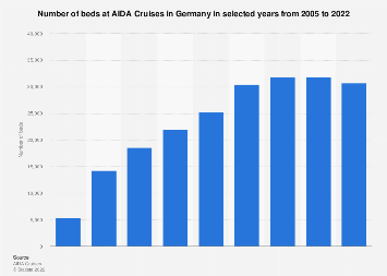 Bed capacity AIDA Cruises in Germany 2005-2017