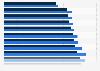 Anzahl medizinsicher Rehabilitationsleistungen nach Geschlecht bis 20156
