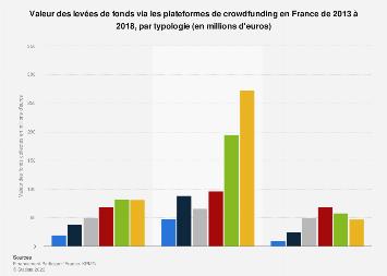 Valeur des fonds levés via le crowdfunding par typologie en France 2013-2016