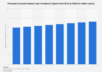 Forecast of social network user numbers in Spain 2015-2022