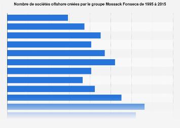 Nombre de sociétés offshore fondées par Mossack Fonseca 1995-2015