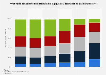 Fréquence de consommation de produits biologiques en France 2010-2017