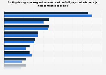 Ranking de grupos aseguradores con mayor valor de marca en el mundo 2019