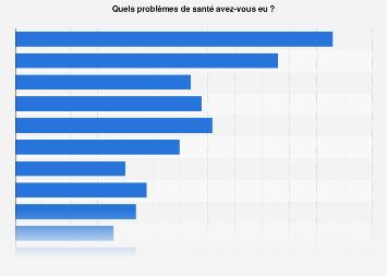Les problèmes de santé les plus courants en France 2019