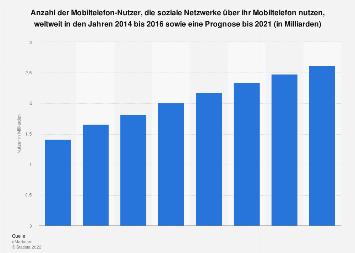 Prognose zur Anzahl der mobilen Nutzer sozialer Netzwerke weltweit bis 2021