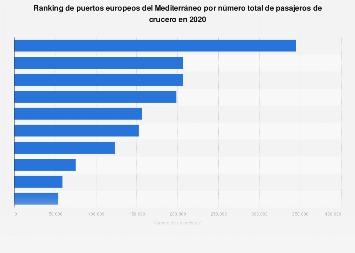 Principales puertos de Europa en el Mediterráneo por número de cruceristas 2018