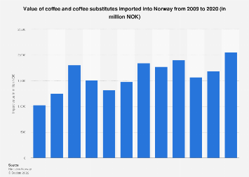 Import value of coffee and coffee substitutes into Norway 2008-2017
