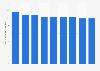 Número de mutuas operativas de seguros privados España 2011-2016